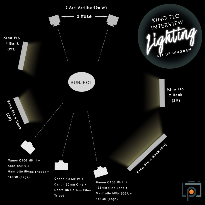 How to get dramatic interview lighting with the kino flo foto flo below is a diagram to help you set up your next interview publicscrutiny Image collections